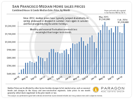 Real Estate Value Chart San Francisco Real Estate Market Report Including 13 Custom