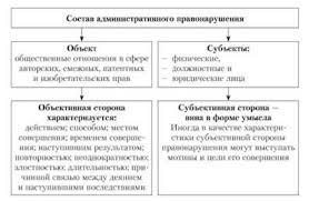 Административное правонарушение административная ответственность  административное правонарушение административная ответственность реферат