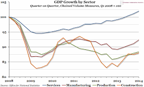 Uk Economic Growth Charts Chart Of The Week Week 22 2014 Uk Gdp Growth By Sector