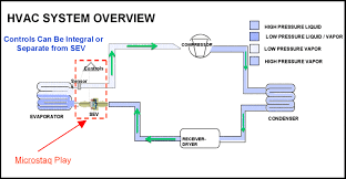 air conditioning system diagram. about hvac air conditioning system diagram o