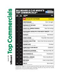 Fitz The Tantrums Handclap Returns To No 1 On