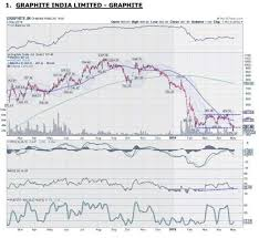 Graphite India Buy Target Price 450 Stop Loss Rs 360