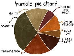 Pie Charts Mgoblog