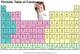 i don t know about you but i m sick of all the imitation periodic tables doing the rounds they just don t make sense how are periodic tables of muppets