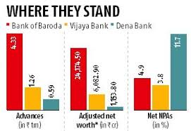 Bank Of Baroda Health Insurance Premium Chart Swap Ratio Fixed For Bank Of Baroda Merger With Vijaya Dena