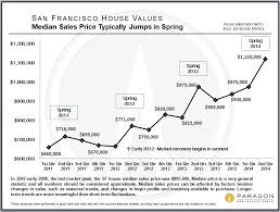 Real Estate Value History Chart Prices Cycles And Trends In Sf Real Estate