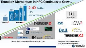 Momentum Is Building For Arm In Hpc