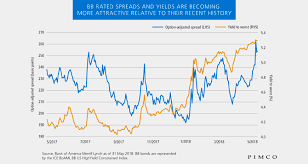 High Yield Bond Default Rate Chart High Yield Bonds A Fresh Look At Bb Rated Credit Pimco