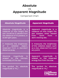 Difference Between Absolute And Apparent Magnitude