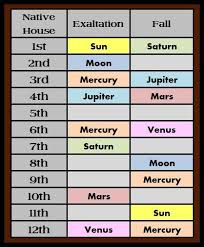 Birth Chart Vedic Astrology Interpretations Vedic Astrology Interpretation Online Charts Collection