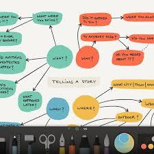 Best Flow Chart App Meticulous Best Flowchart App Mac Best Flowcharts Free Trial