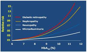 Diabetes At The Rch Type 1 Diabetes