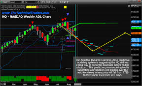 Stock Chart Prediction The August Stock Market Breakdown Prediction And Analysis