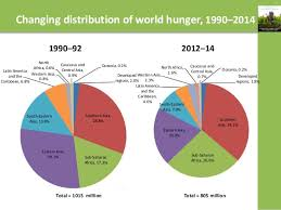 World Hunger Chart One In Every Nine Persons In The World Goes Hungry Un State