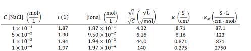 conductivity chemistry. molar conductivity of sodium chloride solutions chemistry n