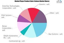 Head Up Displays Market Future Prospects 2025 Market Key