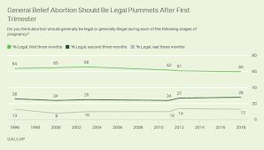 Trimesters Still Key To U S Abortion Views