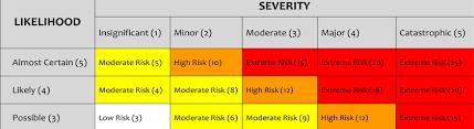 Hazard Identification And Risk Assessment Cholarisk