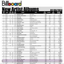 Billboard Album Chart An Album I Produced Is On The Billboard Charts Backstage
