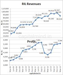 Ril Share Price Chart Reliance Share Price