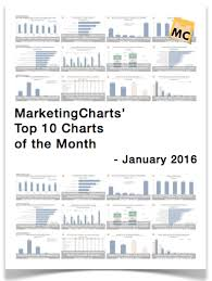 January 2016 Charts Top 10 Marketing Charts January 2016 Marketing Charts