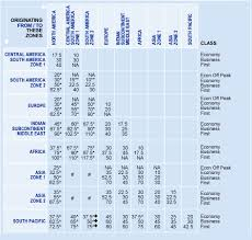 American Award Chart American Airlines Award Chart Travel Is Free