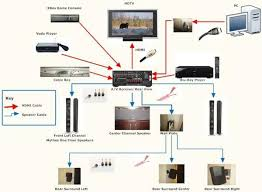 home theater projector wiring diagram efcaviation com home speaker wiring diagram at Whole House Audio Wiring Diagram