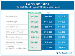 Best Buy In Home Design Sales Manager Salary Salary Statistics For Each Role In Supply Chain Management