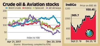 Indigo Airlines How Indigo Is Winning Market Share Battle