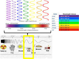 What Color Light Has The Highest Frequency Socratic