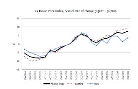 Portugal Property Prices Increase La Vida Portugal Golden Visa