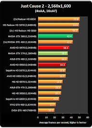 Amd Gpu Chart Radeon Hd 6970 6950 Graphics Cards Graphics Tech