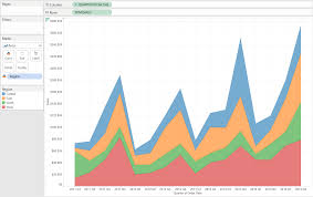 Tableau Overlapping Area Chart Show Me How Area Charts Continuous The Information Lab