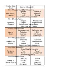 E Motion Code Chart Printable The Emotion Chart Dr Bradley