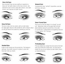 eye shape chart eye shape makeup chart fevour cosmetics
