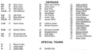 Packers Depth Chart 2017 Packers Current Depth Chart Is Slightly Interesting