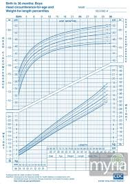 Boy Growth Chart Birth To 36 Month Baby And Toddler Growth Charts For Boys Myria