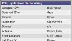 2011 toyota rav4 wiring diagram 2011 image wiring 1998 toyota rav4 radio wiring diagram images 2010 toyota rav4 on 2011 toyota rav4 wiring diagram