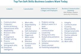 interpersonal savvy the sad state of soft skills and how l d can fix it