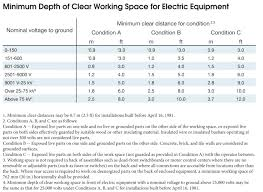 9 Electrical General Examining Top Osha Violations Of 2013