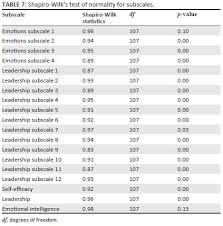 the role of self efficacy emotional intelligence and leadership table 7