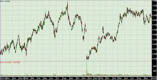 Boral Brick Chart Boral Limited Asx Bld Leyland Private Asset Management
