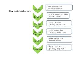 Flow Chart Of Combed Yarn Spinning Process