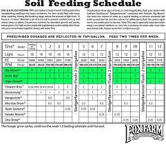 Fox Farm Feeding Chart Foxfarm Chart Fox Farm Soil Feeding Chart