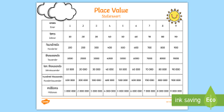 Tens Chart In English Place Value Chart English German Ones Tens Hundreds