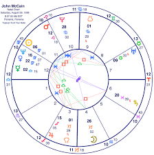 John Mccain Ns Chart Stariq Com