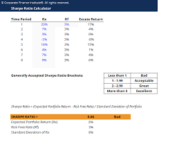 Sharpe Ratio Calculator Download Free Excel Template