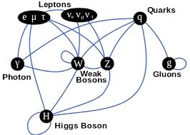 Cuando un modelo es estándar (1/3) | Cuentos Cuánticos