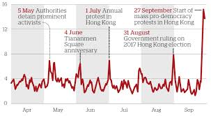 Web Censorship In China Since Hong Kong Protests Began In