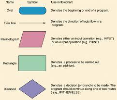 3 1 3 3 3 7 Problems To Programs Set 1 Explore Computer